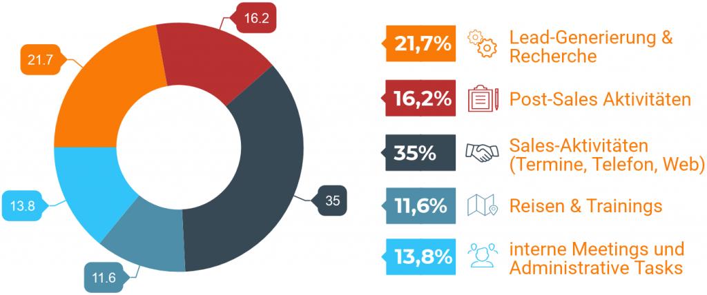 efficient-sales-stats